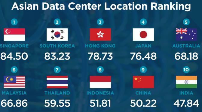 Repositories In Asia